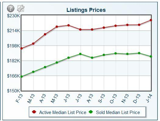 Jan 2014 Listing Prices