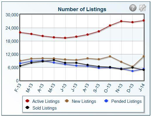 Number of home listings in Maricopa County January 2014 Krone team